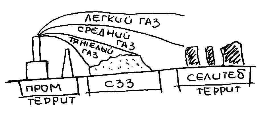 Схема санитарно защитной зоны фото 227