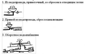 Классификация открытых Фонтанов