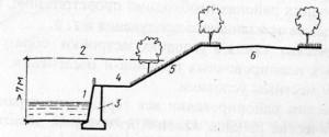 Инженерная Подготовка территории