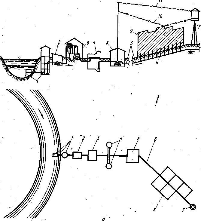Схемы водоснабжения при